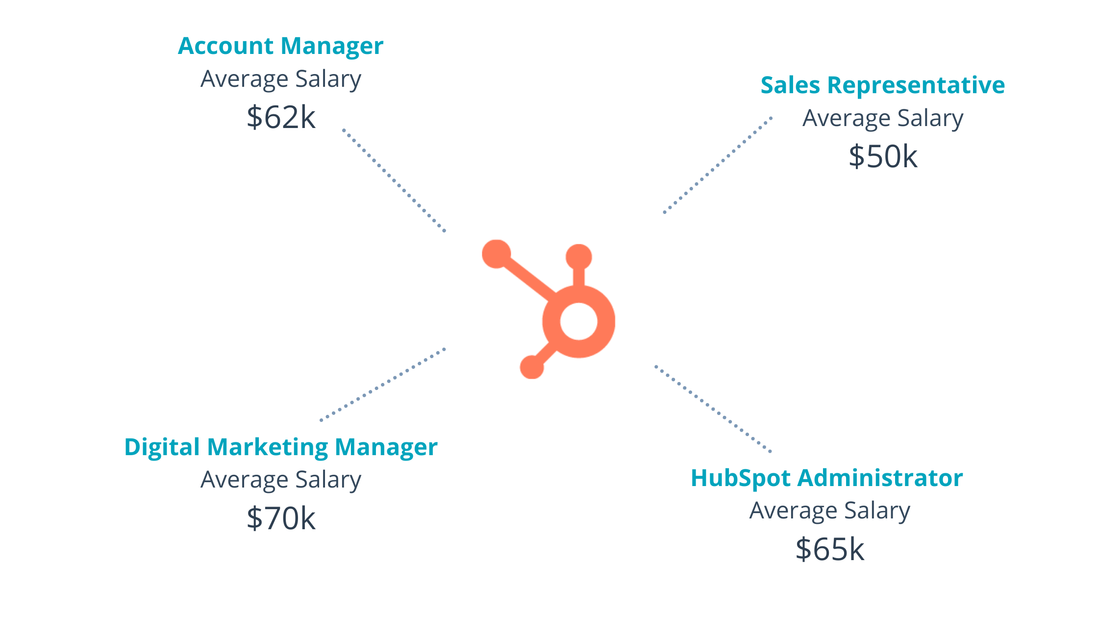 learning-path-salaries